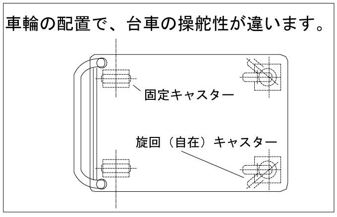 車輪の配置と台車の操舵性