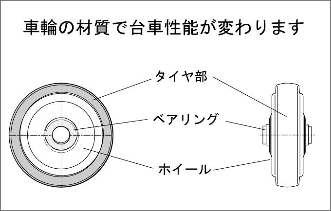 台車性能と車輪材質