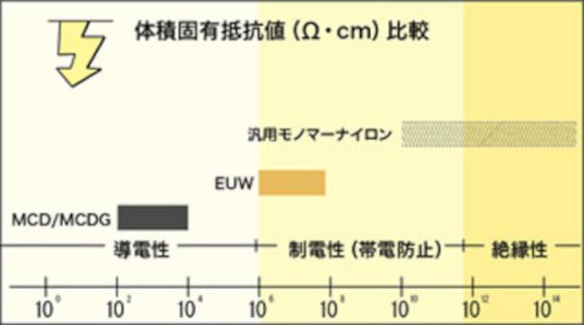 体積固有抵抗値比較グラフ