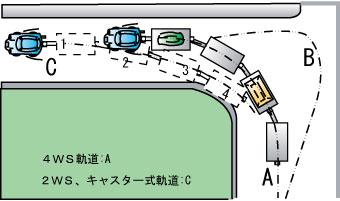 構内トレーラーの軌道
