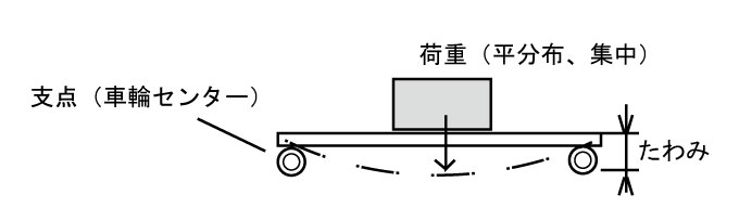 台車梁(形鋼)の強さ検討